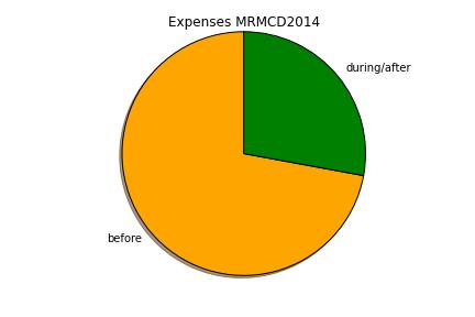 Expenses 2014